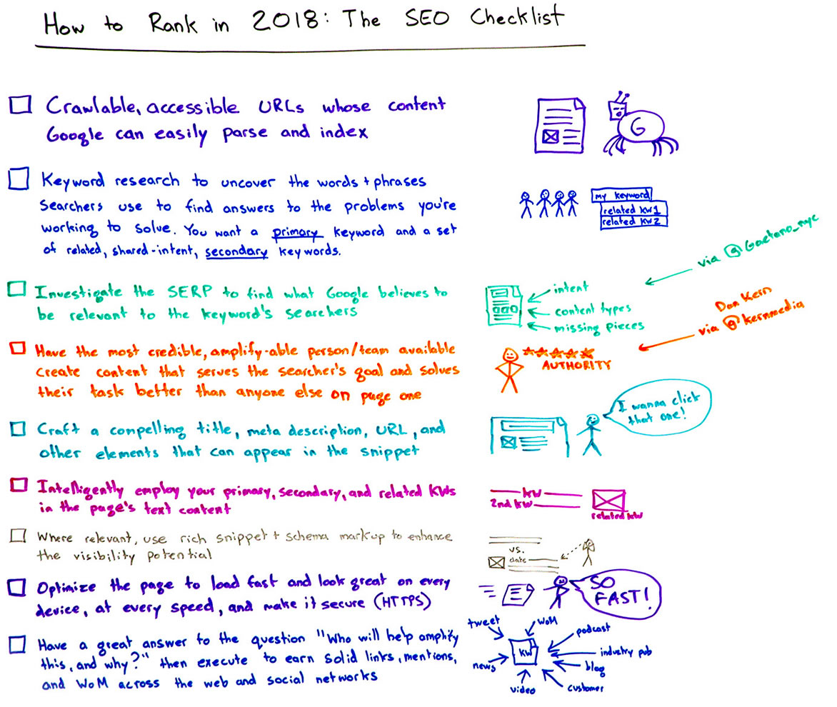 How to Rank in 2018 : The SEO Checklist